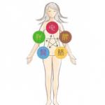 アトピーの体質改善のカギは【足の冷え?】効果的な漢方薬をQ&Aで探す